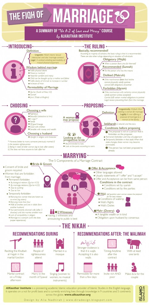 Infographic-Fiqh-of-Marriage-500x1024